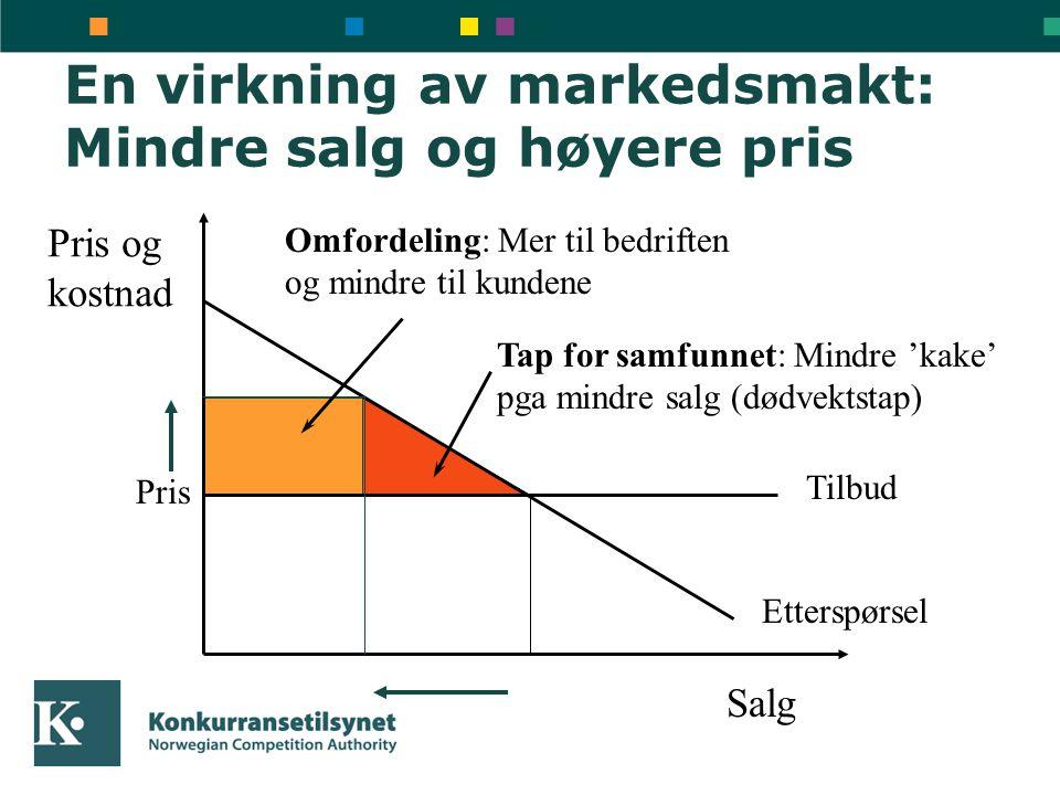 En virkning av markedsmakt: Mindre salg og høyere pris