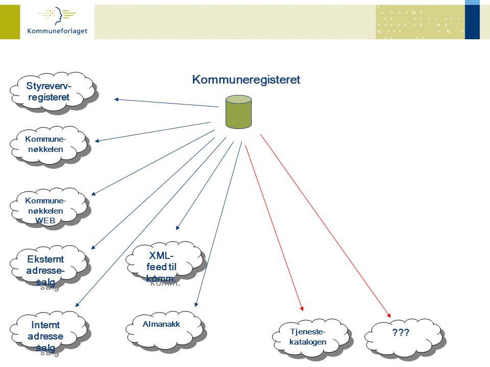 Kommuneregisteret Styreverv- registeret XML-feed til komm.
