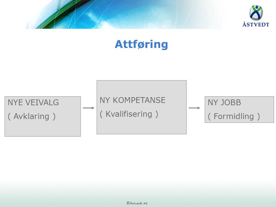 Attføring NY KOMPETANSE ( Kvalifisering ) NYE VEIVALG ( Avklaring )