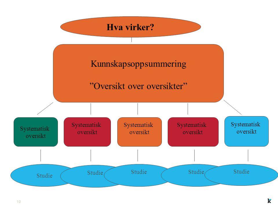 Kunnskapsoppsummering Oversikt over oversikter