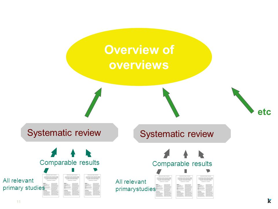 Overview of overviews etc Systematic review Systematic review