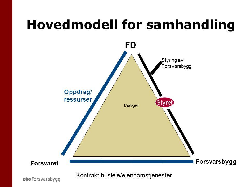 Hovedmodell for samhandling