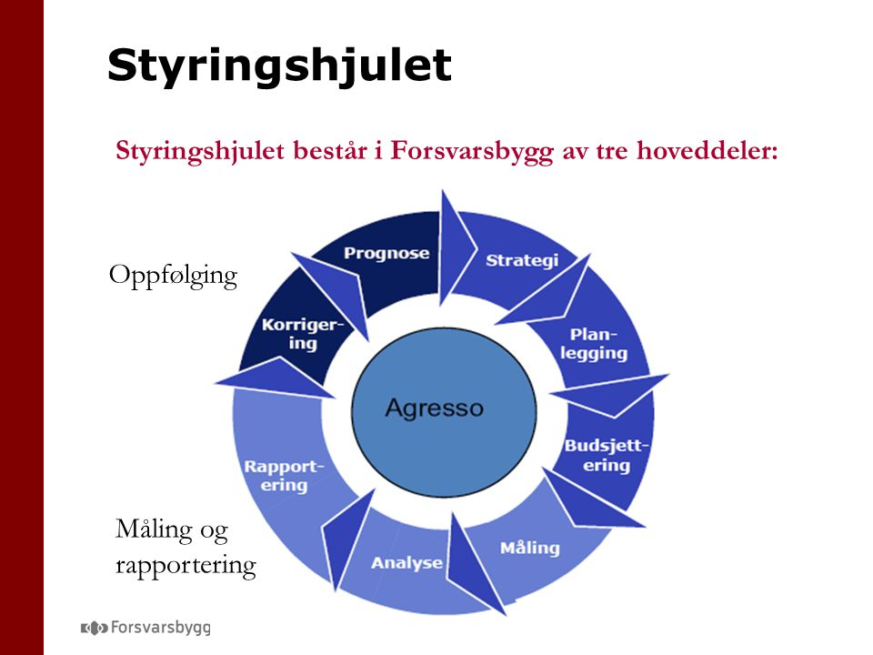Styringshjulet Styringshjulet består i Forsvarsbygg av tre hoveddeler: