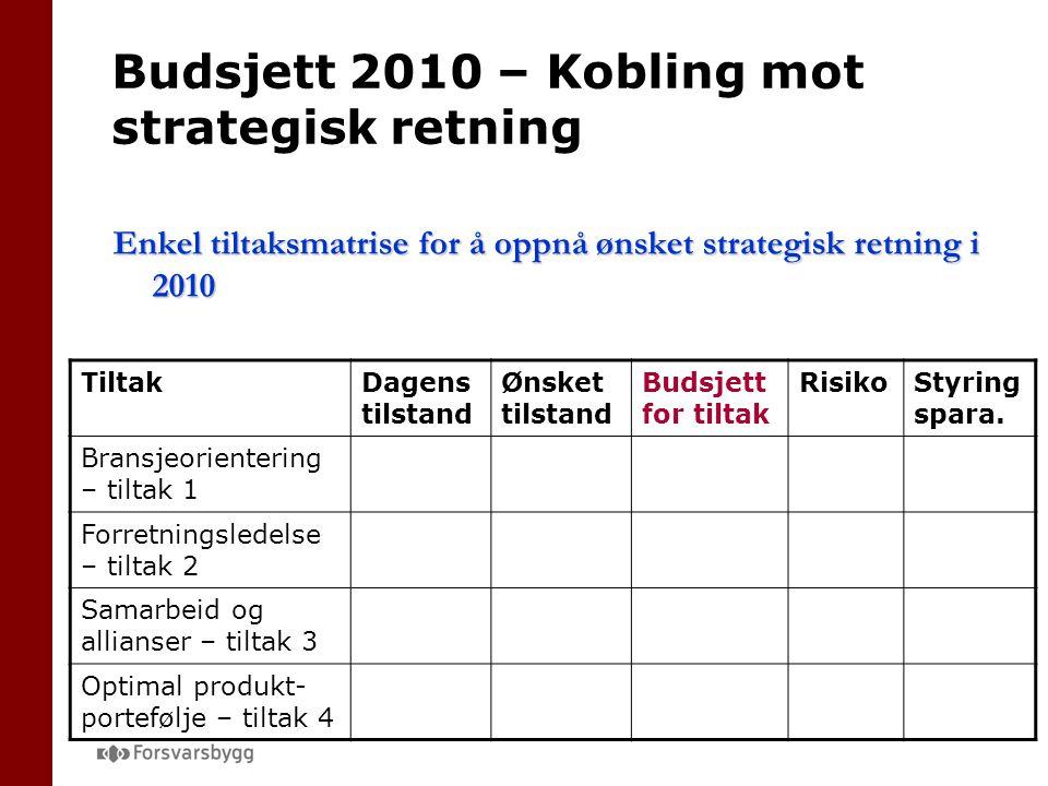 Budsjett 2010 – Kobling mot strategisk retning