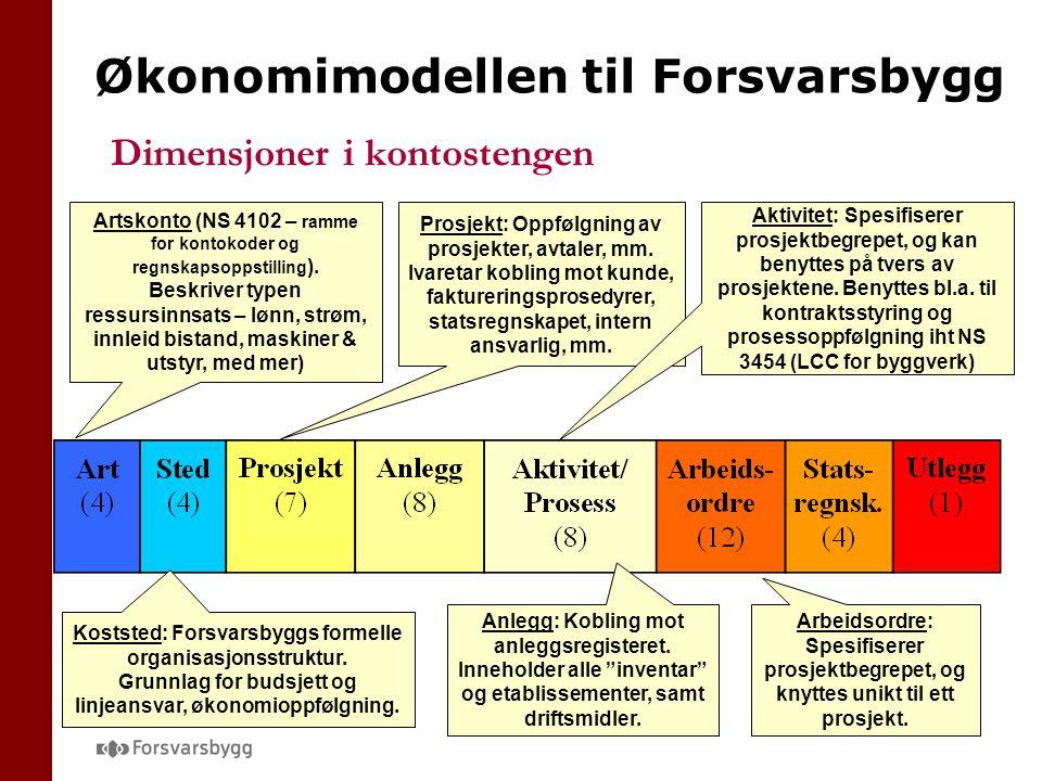 Økonomimodellen til Forsvarsbygg