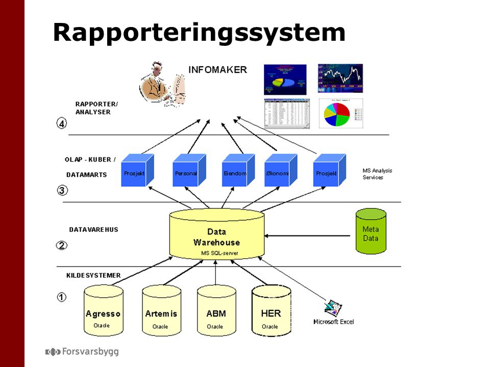 Rapporteringssystem