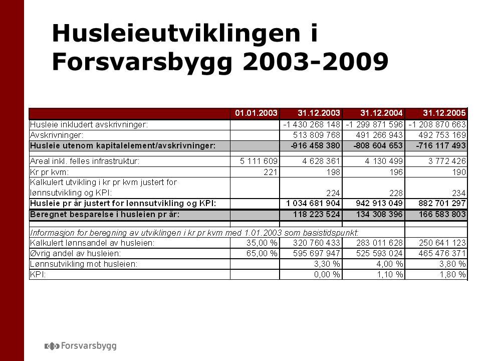Husleieutviklingen i Forsvarsbygg 2003-2009