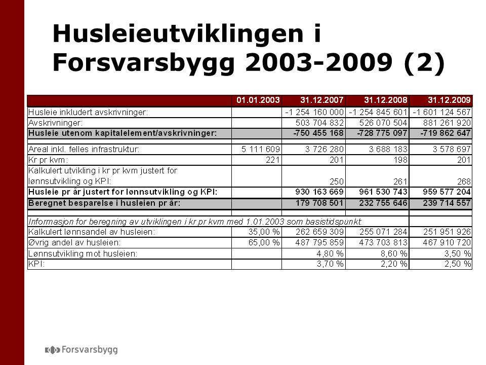 Husleieutviklingen i Forsvarsbygg 2003-2009 (2)