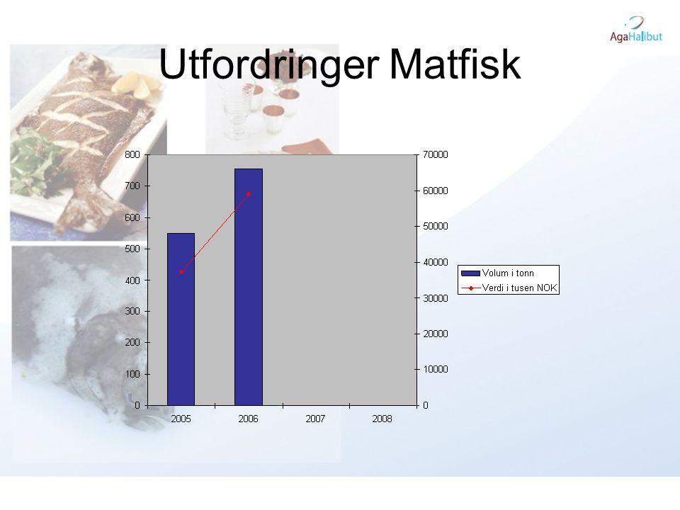 Utfordringer Matfisk Eksport tallene viser at der ble solgt 550 tonn kveite i 2005 til en verdi av 37,4 millioner.