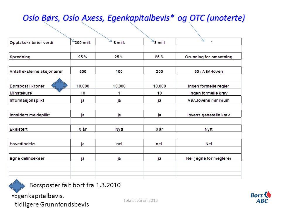 Oslo Børs, Oslo Axess, Egenkapitalbevis* og OTC (unoterte)