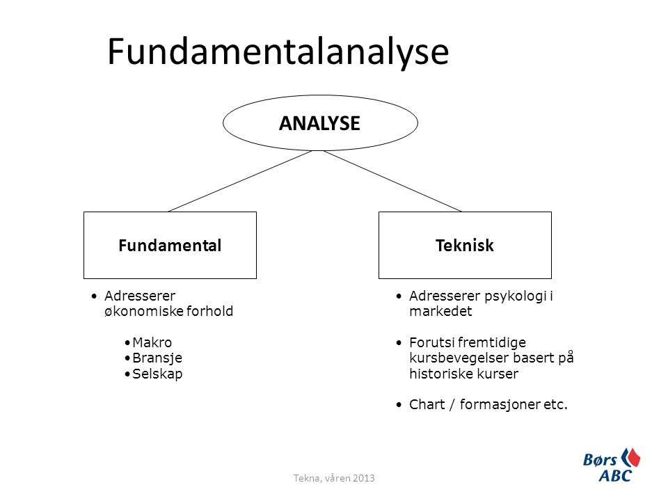Fundamentalanalyse ANALYSE Fundamental Teknisk