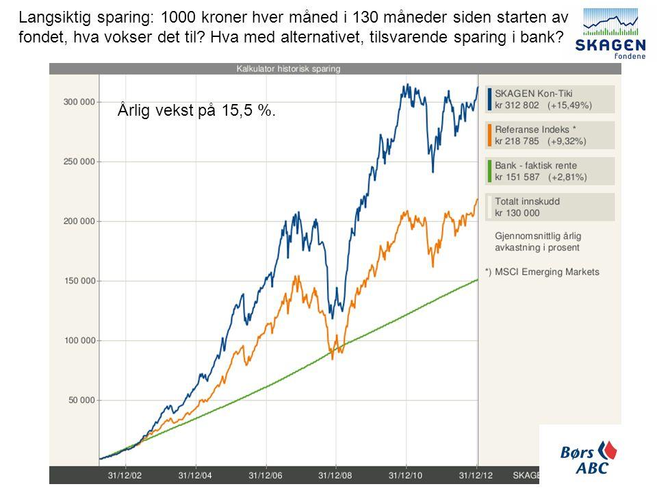 Langsiktig sparing: 1000 kroner hver måned i 130 måneder siden starten av fondet, hva vokser det til Hva med alternativet, tilsvarende sparing i bank