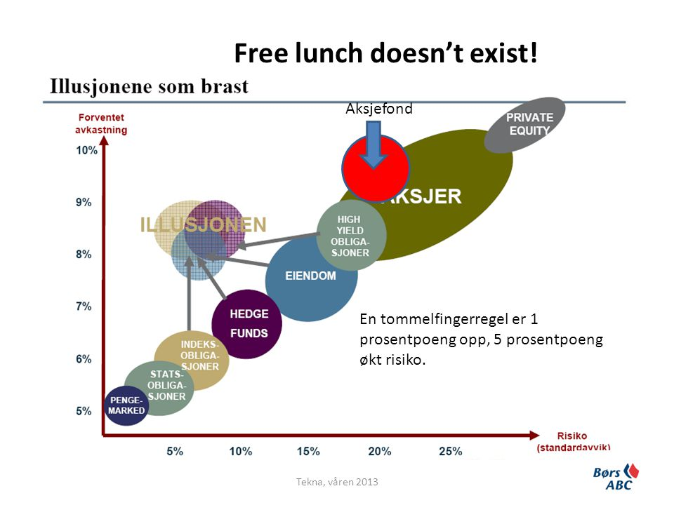 Free lunch doesn't exist!