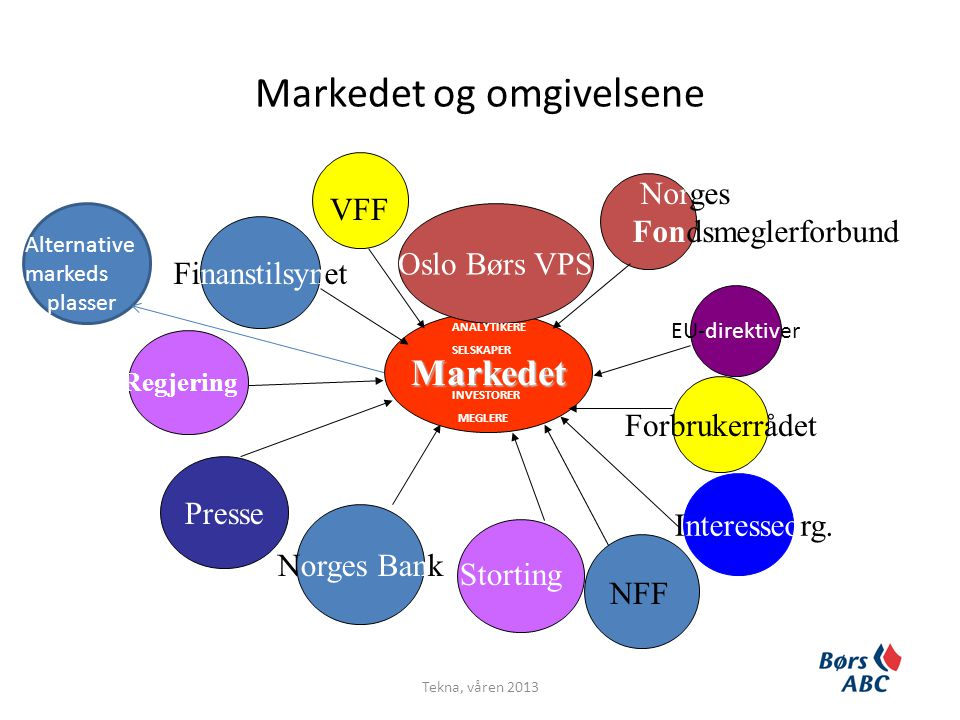 Markedet og omgivelsene