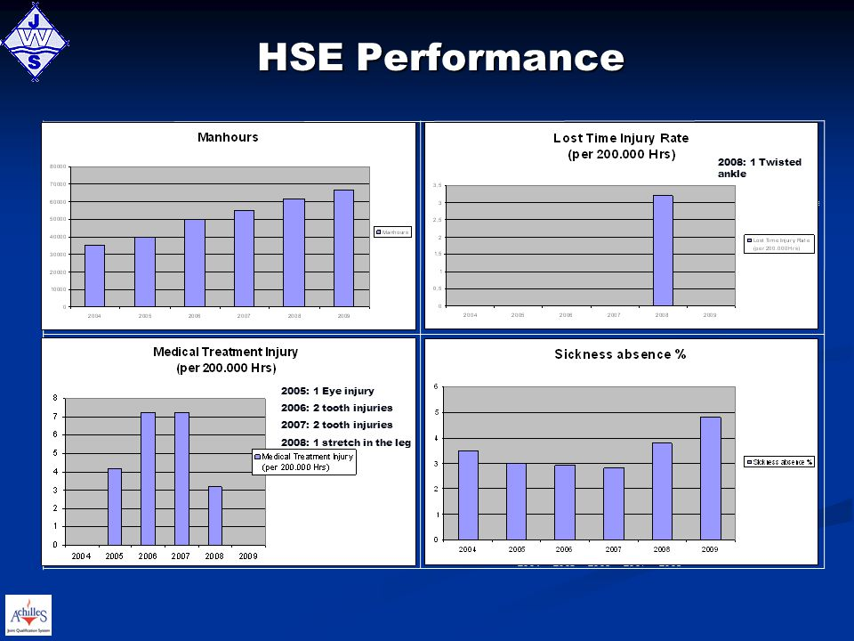 HSE Performance 2008: 1 Twisted ankle 2005: 1 Eye injury