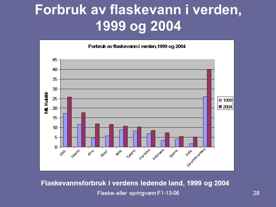 Forbruk av flaskevann i verden, 1999 og 2004