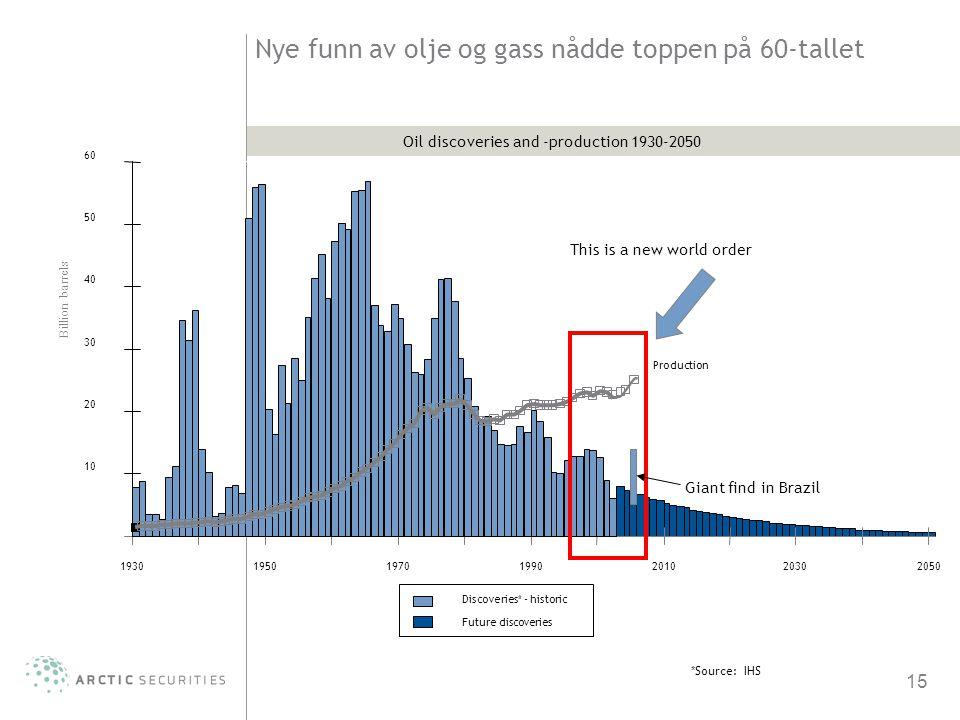 Nye funn av olje og gass nådde toppen på 60-tallet
