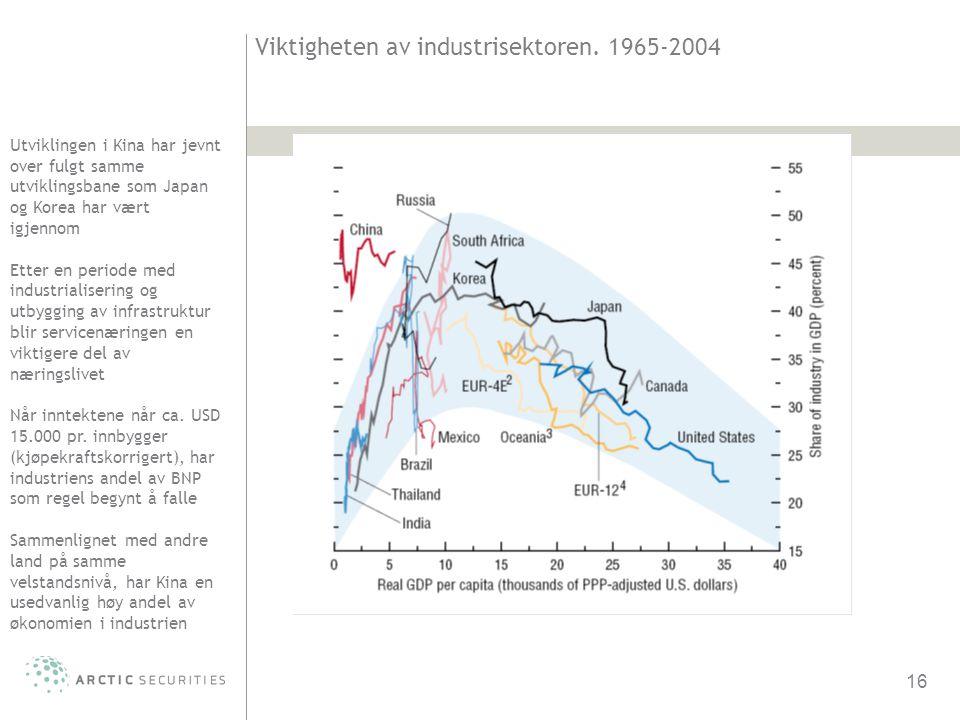 Viktigheten av industrisektoren. 1965-2004