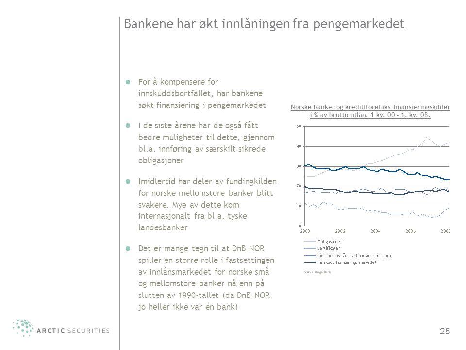 Bankene har økt innlåningen fra pengemarkedet