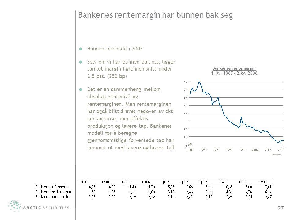 Bankenes rentemargin har bunnen bak seg