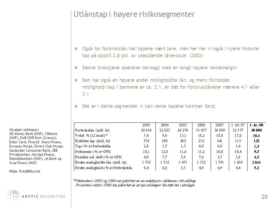 Utlånstap i høyere risikosegmenter