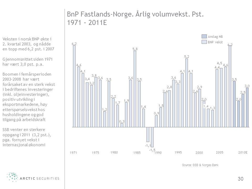 BnP Fastlands-Norge. Årlig volumvekst. Pst. 1971 – 2011E
