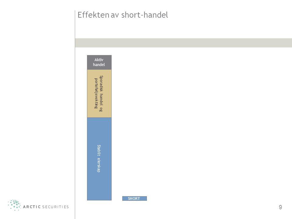 Effekten av short-handel