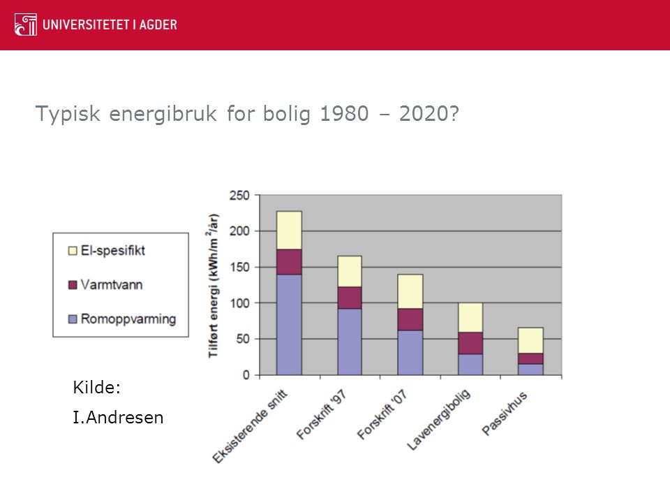 Typisk energibruk for bolig 1980 – 2020