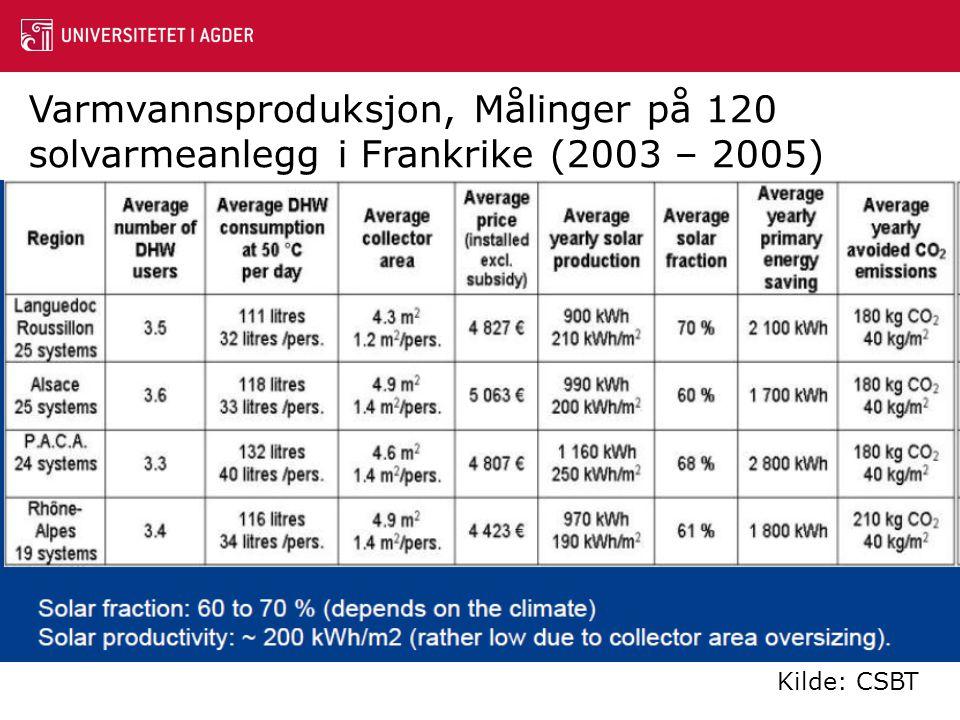Varmvannsproduksjon, Målinger på 120 solvarmeanlegg i Frankrike (2003 – 2005)