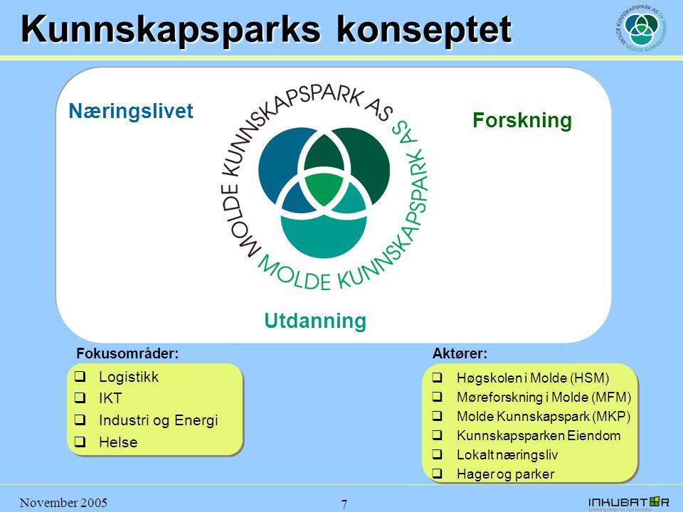 Kunnskapsparks konseptet