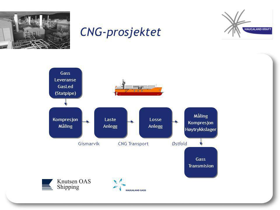 CNG-prosjektet Gass Leveranse GasLed (Statpipe) Kompresjon Måling