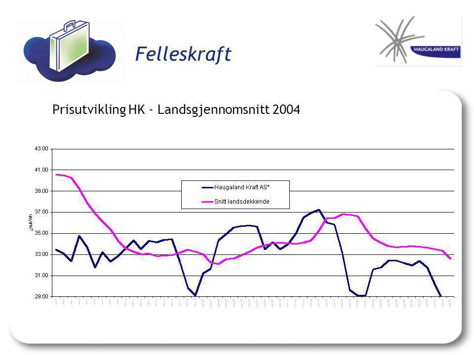Felleskraft Prisutvikling HK - Landsgjennomsnitt 2004