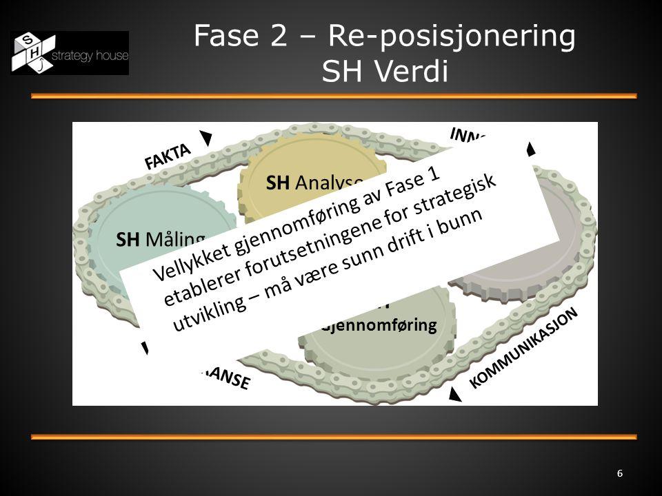 Fase 2 – Re-posisjonering SH Verdi