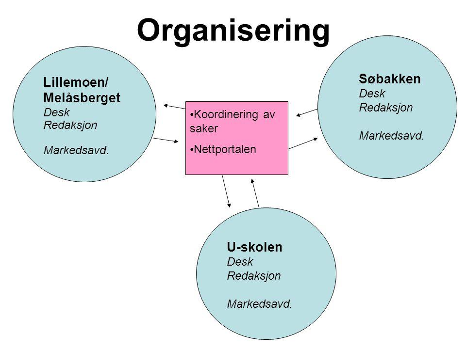Organisering Søbakken Lillemoen/ Melåsberget U-skolen Desk Redaksjon
