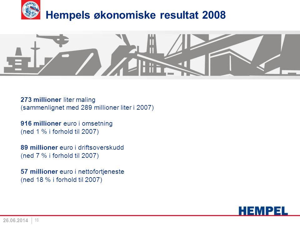 Hempels økonomiske resultat 2008