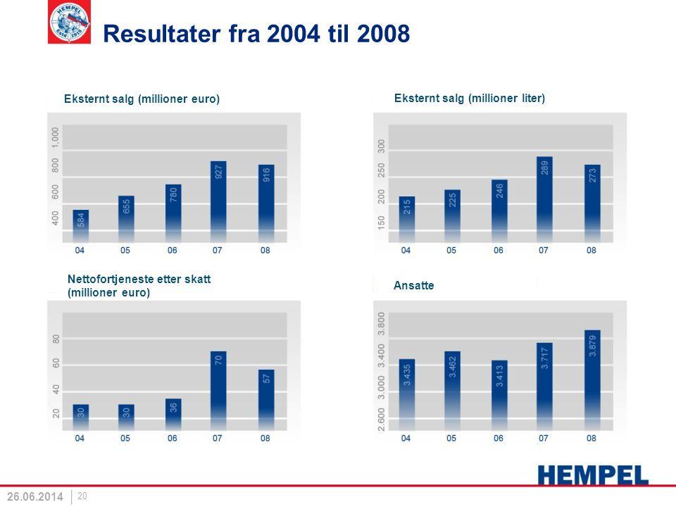 Resultater fra 2004 til 2008 Eksternt salg (millioner euro)