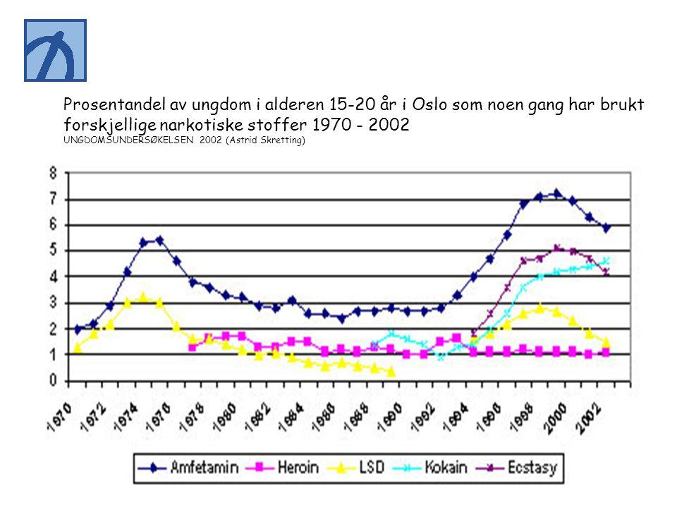 forskjellige narkotiske stoffer 1970 - 2002