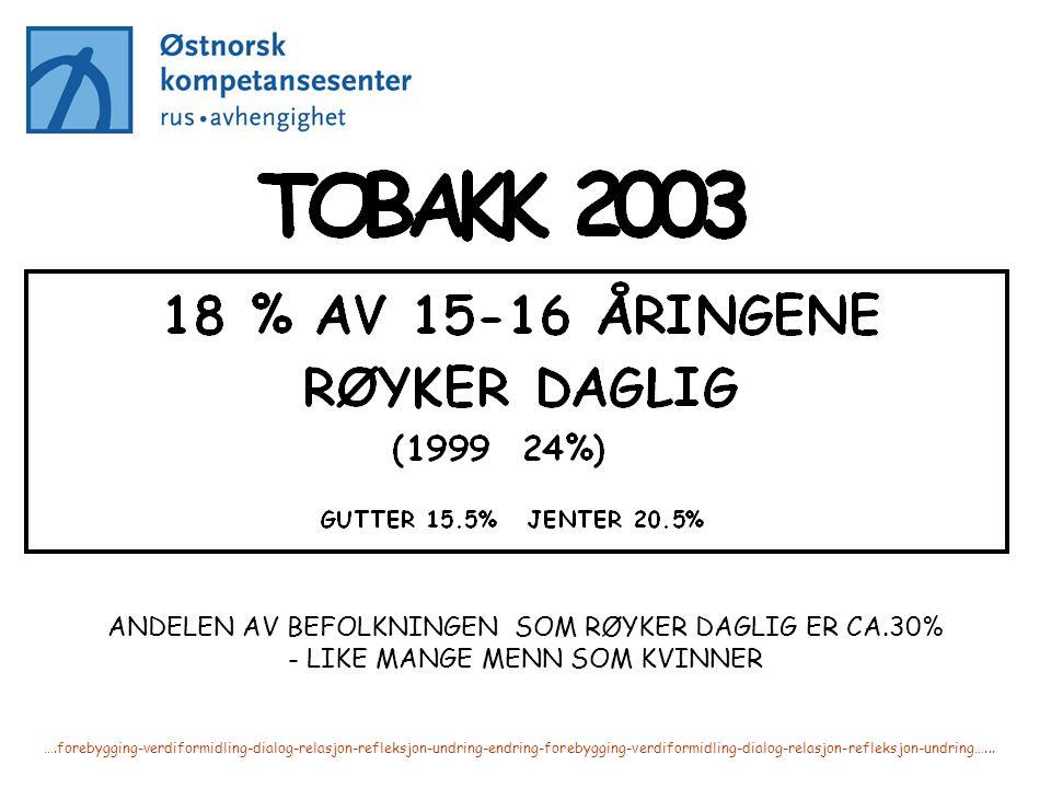 ANDELEN AV BEFOLKNINGEN SOM RØYKER DAGLIG ER CA.30%