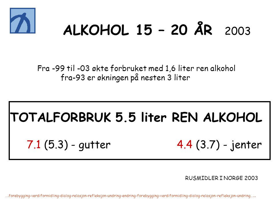 TOTALFORBRUK 5.5 liter REN ALKOHOL
