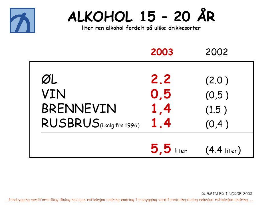 liter ren alkohol fordelt på ulike drikkesorter