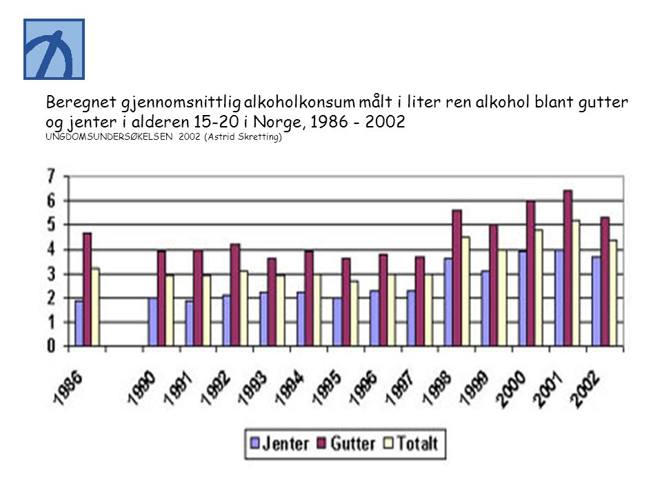 og jenter i alderen 15-20 i Norge, 1986 - 2002