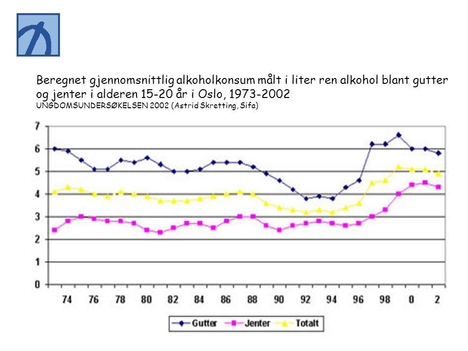og jenter i alderen 15-20 år i Oslo, 1973-2002