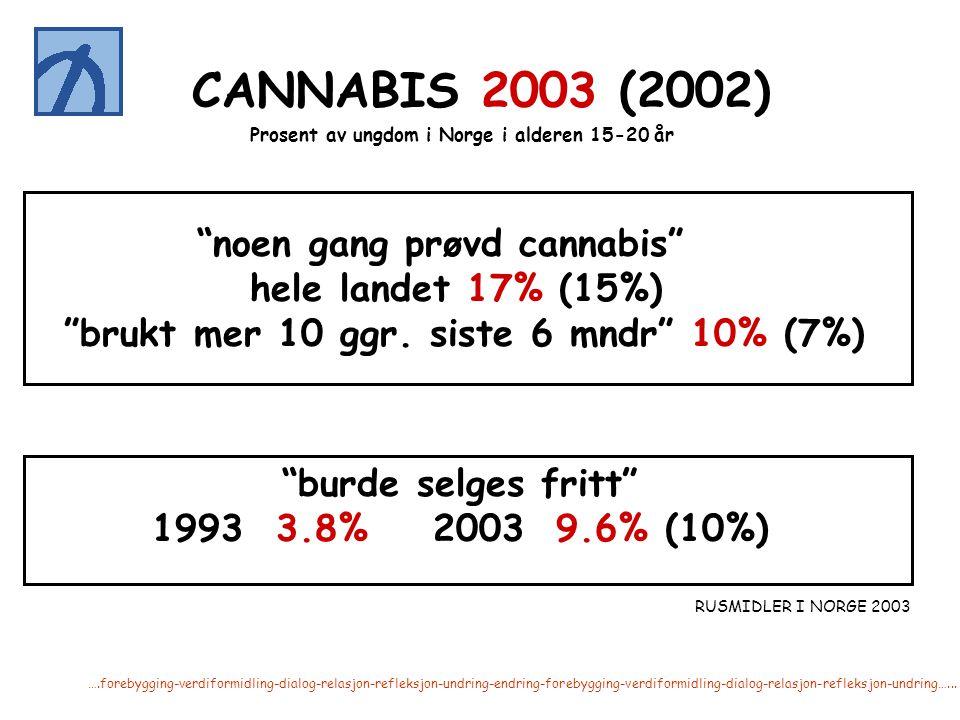 noen gang prøvd cannabis brukt mer 10 ggr. siste 6 mndr 10% (7%)