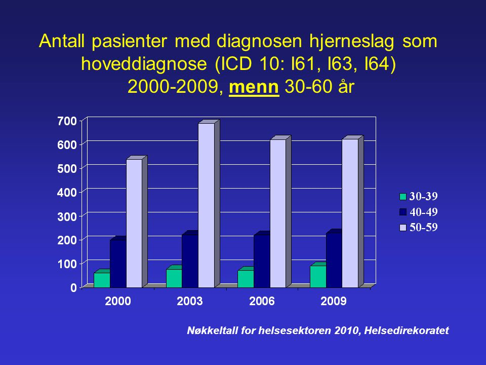 Antall pasienter med diagnosen hjerneslag som hoveddiagnose (ICD 10: I61, I63, I64) 2000-2009, menn 30-60 år