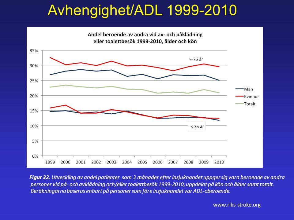 Avhengighet/ADL 1999-2010 Figur 32. Utveckling av andel patienter som 3 månader efter insjuknandet uppger sig vara beroende av andra.
