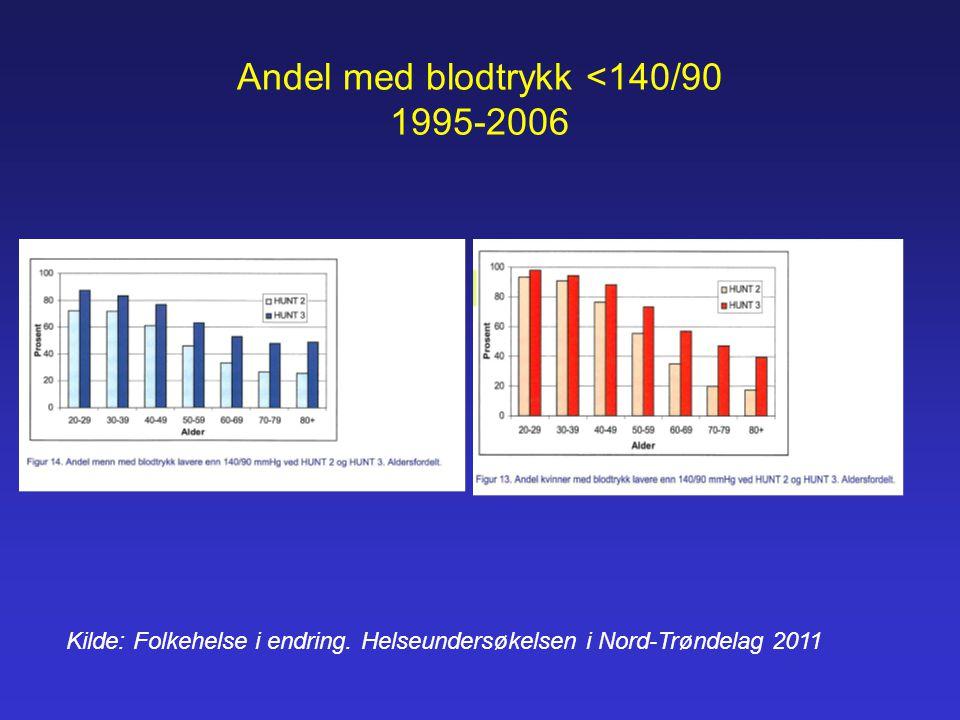 Andel med blodtrykk <140/90 1995-2006