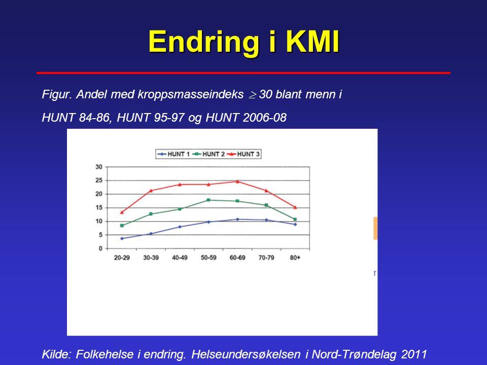 Endring i KMI Figur. Andel med kroppsmasseindeks  30 blant menn i
