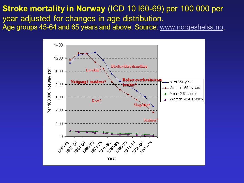 Stroke mortality in Norway (ICD 10 I60-69) per 100 000 per year adjusted for changes in age distribution.