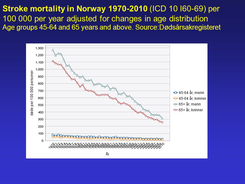 Stroke mortality in Norway 1970-2010 (ICD 10 I60-69) per 100 000 per year adjusted for changes in age distribution