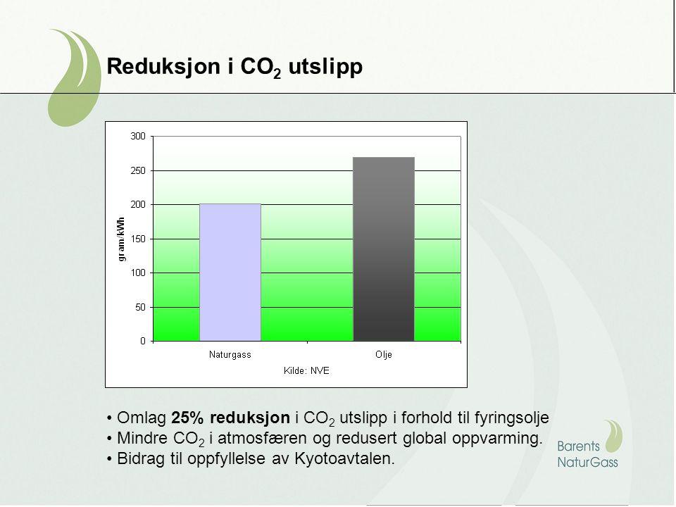 Reduksjon i CO2 utslipp Omlag 25% reduksjon i CO2 utslipp i forhold til fyringsolje. Mindre CO2 i atmosfæren og redusert global oppvarming.